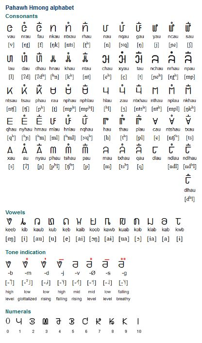 10 Writing Systems Used By Only One Language