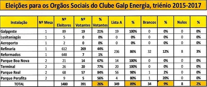 Resultados eleitorais Clube Galp Energia Norte