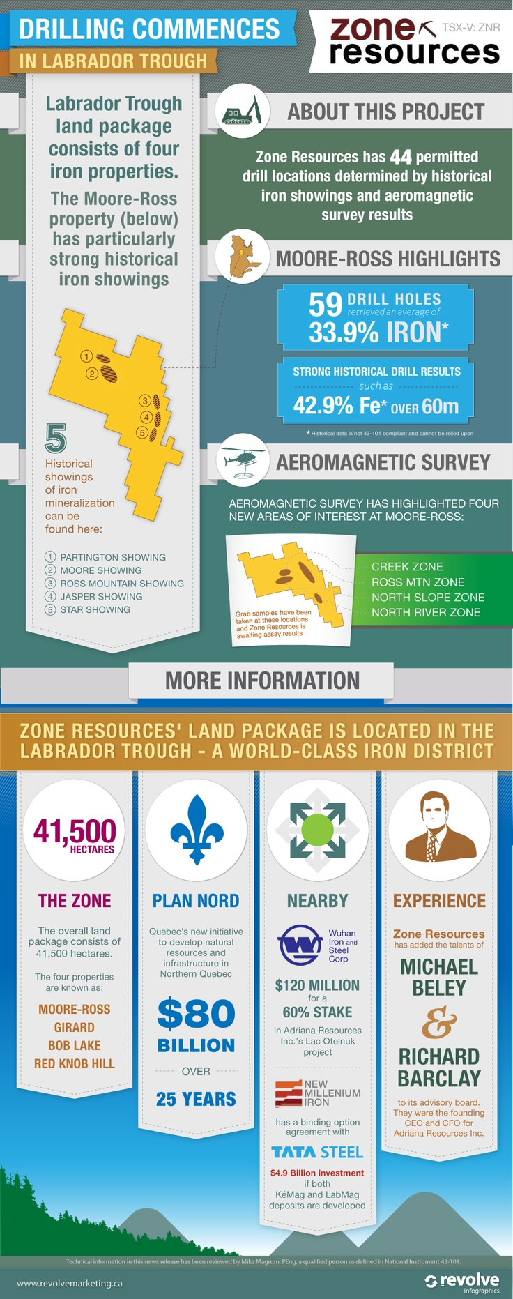 Zone Resources Inc. Commences Drilling in Labrador Trough, Northern Quebec
