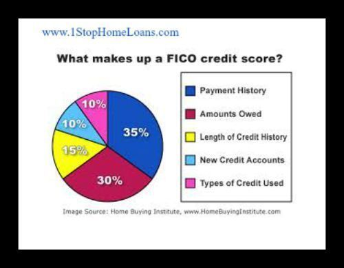 12514 best Credit Repair images on Pinterest Letter, Scores and - basic p amp amp l template