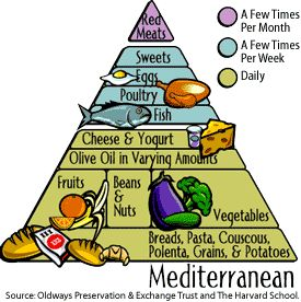 Mediterranean Foods Pyramid.  *Olive oil is emphasized by having its own layer in the middle of the pyramid.
