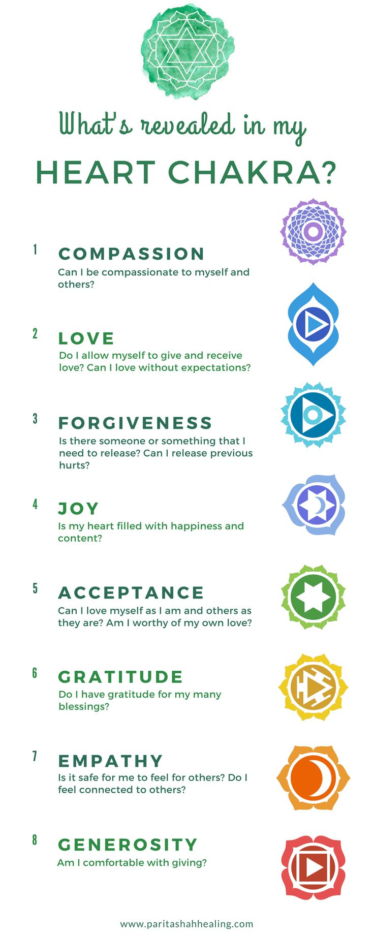What's revealed in my Heart Chakra? - Introduction to the ...