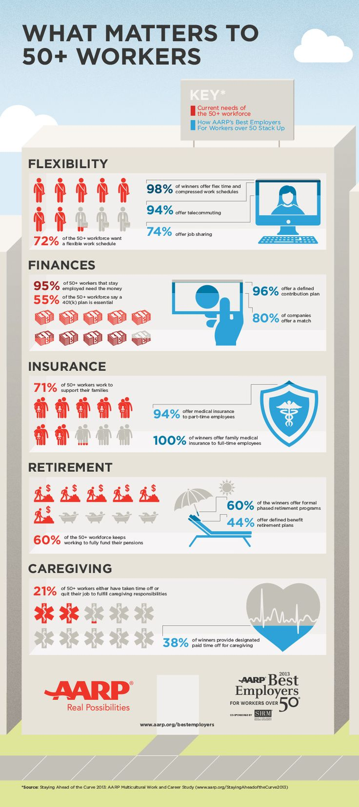 best images about baby boomers in the workplace what s important to older workers infographic on 50 ideal benefits