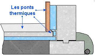 Les ponts thermiques du béton