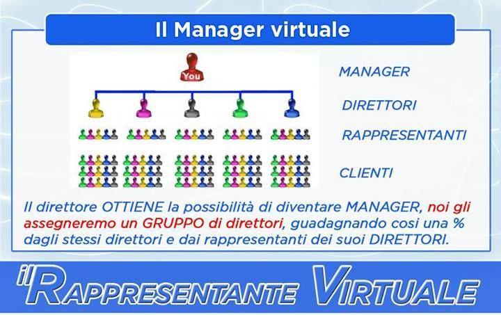 E' un MULTILIVELLO? UN NETWORK MARKETING? ############################### NOOO! --------------------- Stiamo semplicemente creando l'organigramma di una grande azienda.