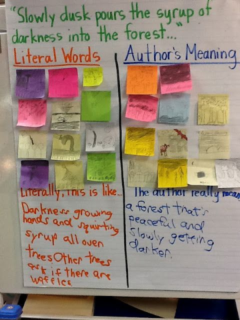 Illustrating Literal Meaning vs. Author's Meaning for figurative language