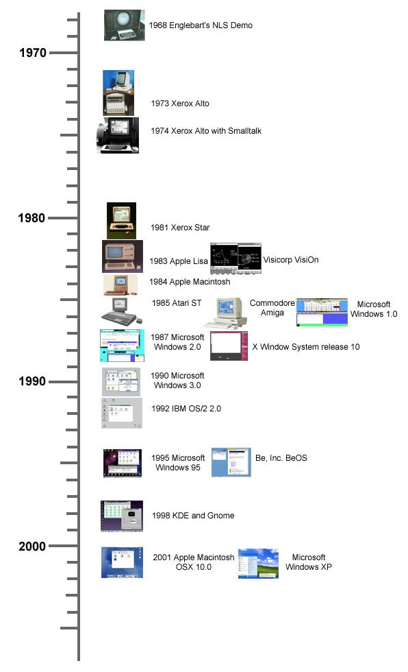 A History of the GUI | Timeline