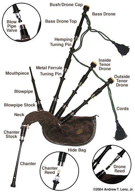 parts of a bagpipe