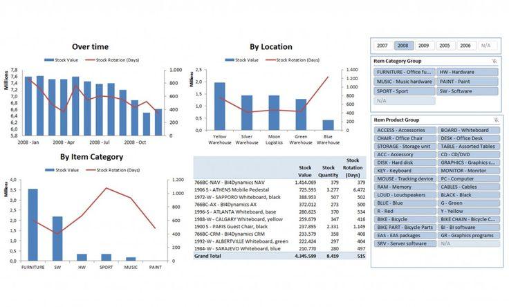 www.bi4dynamics.dk wp-content uploads 2011 10 Invetory-dashboard-1024x619.jpg