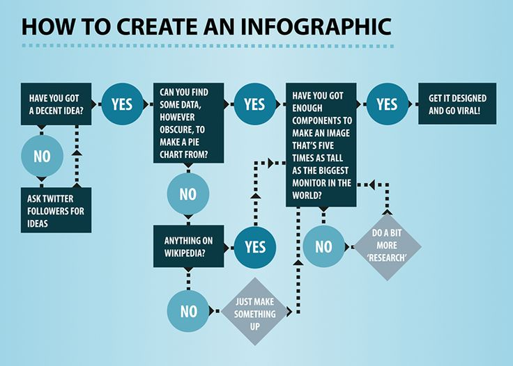 Infographic Ideas making infographics free : 1000+ images about Infographics DIY on Pinterest | Infographic ...