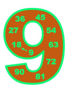 Таблицата за умножение в магически цифри.  Запомнянето на таблицата за умножение може да стане по-лесно и по-забавно! Харесах си тази иде...