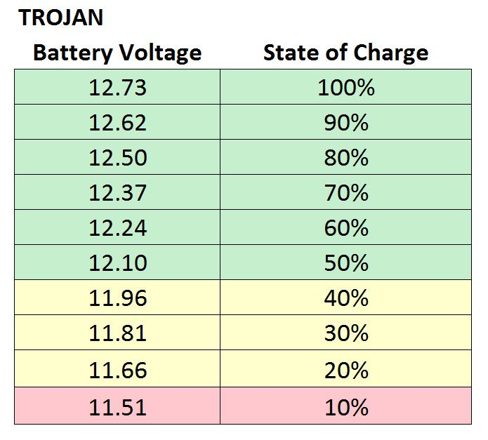 Trojan Deep Cycle State of Charge Table