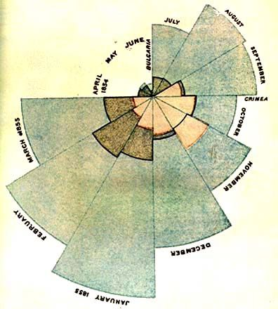 Florence Nightingale created Polar Area Diagrams to show mortality figures during the Crimean War