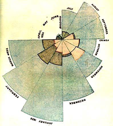 Diagrama Polar, Nightingale