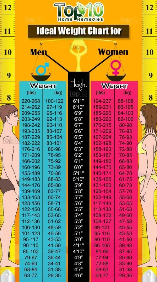 We have included a height and weight chart for women and men that will give you a guide to what is a healthy weight range. Check out the BMI Calculator too.