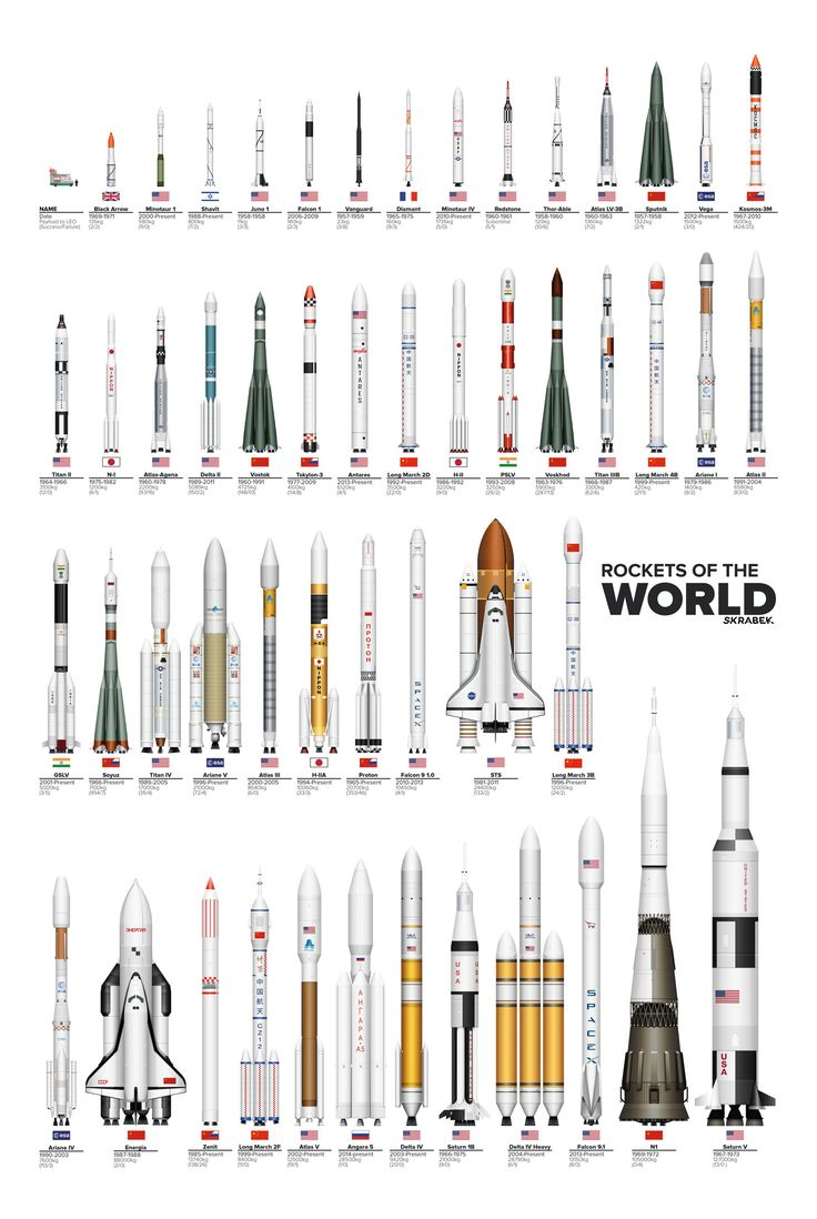 'Rockets of the World' compares them from smallest to largest.