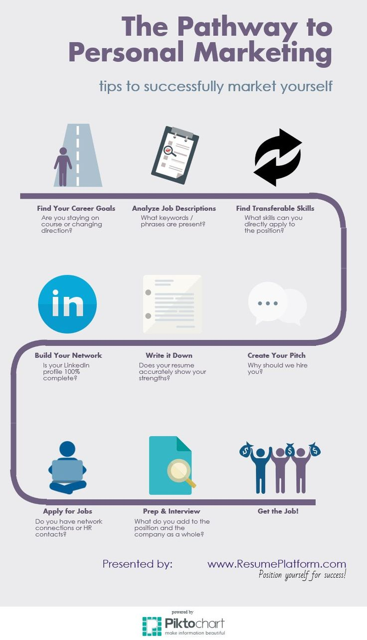13 Best Resume / Career Advice Images On Pinterest | Career Advice,  Curriculum And Resume