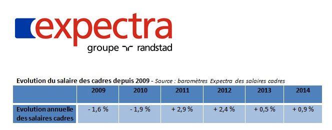 12ème édition du Baromètre Expectra des salaires cadres