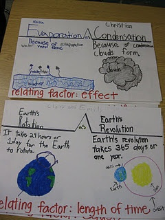 thinking maps for science ideas
