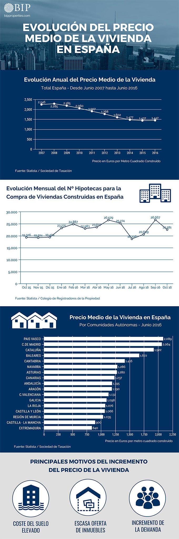 Infografía de la evolución del precio medio de la vivienda en España. Interesantes datos sobre la evolución del número de hipotecas y el precio de la vivienda en España.