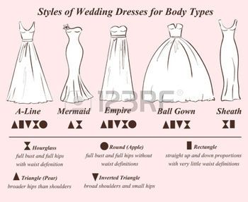 Immagine di http://us.123rf.com/450wm/annykos/annykos1507/annykos150700005/42081303-set-di-stili-abito-da-sposa-per-i-tipi-di-forma-del-corpo-femminile-abito-da-sposa-infografica.jpg?ver=6.