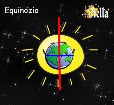 Equinozio: i raggi del Sole colpiscono direttamente l'equatore