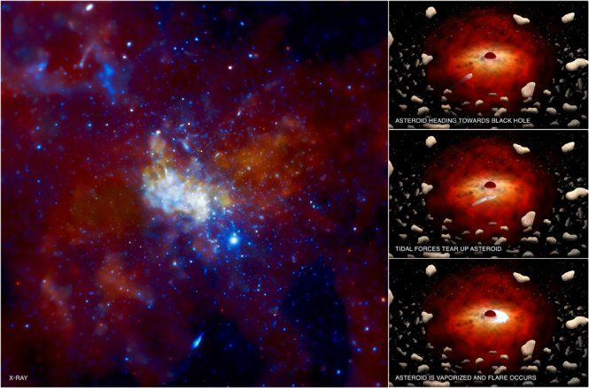 This image from NASA's Chandra X-ray Observatory shows the center of our Galaxy, with a supermassive black hole known as Sagittarius A* (Sgr A* for short) in the center. Using intermittent observations over several years, Chandra has detected X-ray flares about once a day from Sgr A*. The flares have also been seen in infrared data from ESO's Very Large Telescope in Chile.