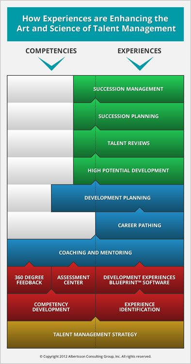 25 best talent management images on pinterest talent management schedule a demo of the development experiences blueprint a patented career pathing talent management and succession planning software based on malvernweather Choice Image