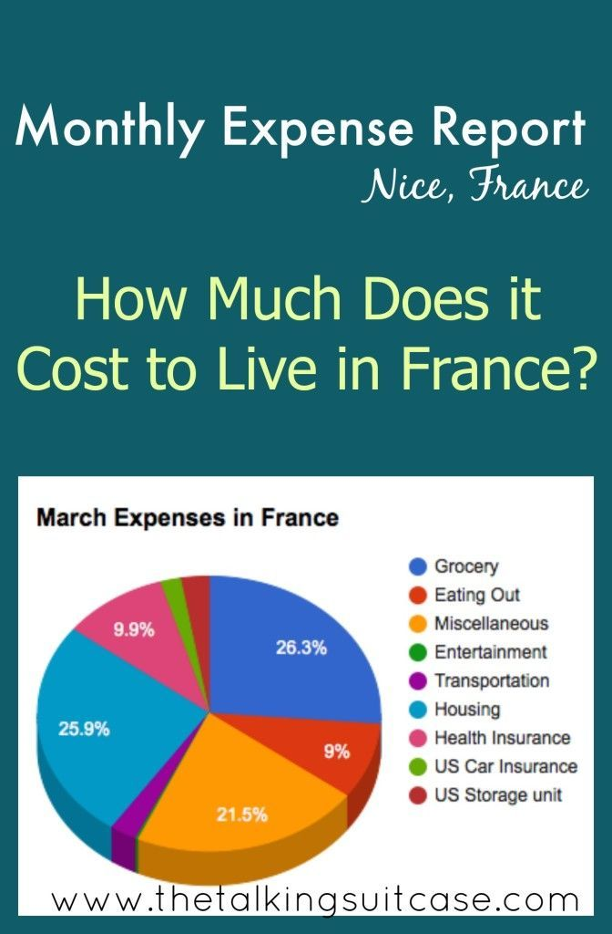 Our March 2015 Expenses In France France French Lessons France