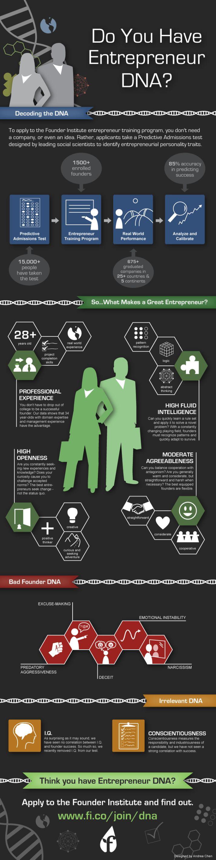Do you have entrepreneur DNA? #infografia #infographic