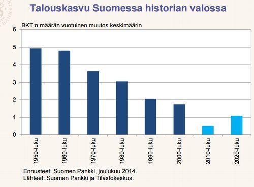 Sinun on parasta istua alas, ennen kuin vilkaiset näitä masentavia Suomi-talouskäppyröitä - Uutiset - Talouselämä