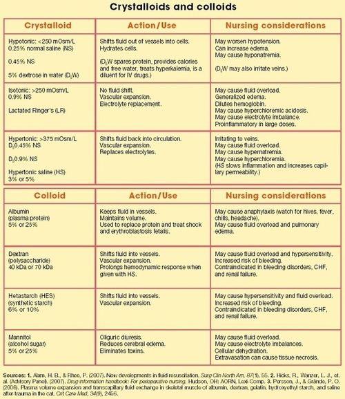 coloides y cristaloides