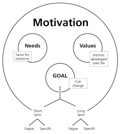 What is motivation: Stay focus and never give up