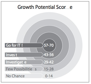 GROWTH SECRETS: Your growth potential score