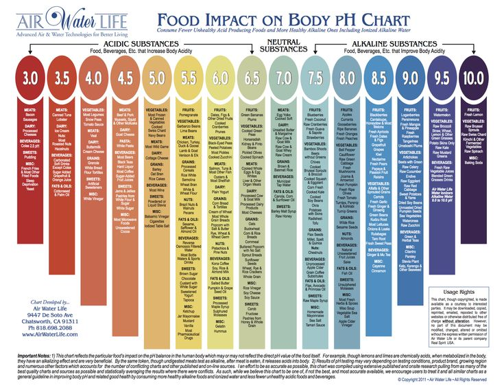 Free Ph Food Chart Printable | ... and more detailed pH chart in new window: Graphic or PDF document