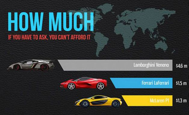 infographic comparing the veneno laferrari and p1 supercars more supercars lamborghini. Black Bedroom Furniture Sets. Home Design Ideas