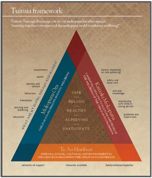 Tuituia Framework