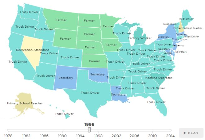 """Watch America's farmers slowly disappear from this map. """"In a time span of less than 40 years, America has gone from being a nation of farmers and secretaries to one of truck drivers and the occasional software developer. Yesterday, NPR released an interactive map of the most common job in every state from 1978 to 2014, based on data from the Census Bureau."""" http://grist.org/living/watch-americas-farmers-slowly-disappear-from-this-map/"""