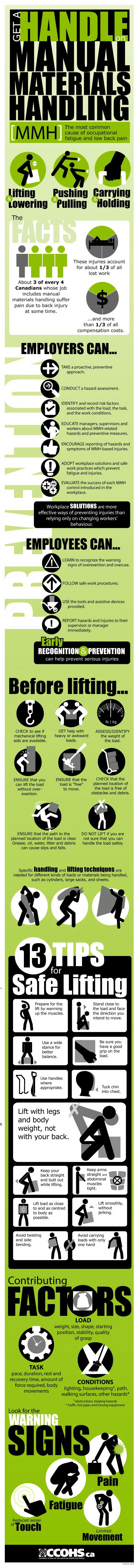 Manual materials handling (MMH) is the most common cause of occupational fatigue and low back pain. Learn prevention tips for both employers and workers, and get practical tips to lift safely, in this CCOHS infographic.