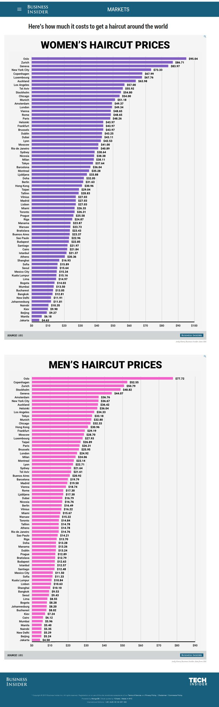 """Here's how much it costs to get a haircut around the world"" by Business Insider http://www.businessinsider.com/how-expensive-haircuts-are-around-the-world-2015-9 