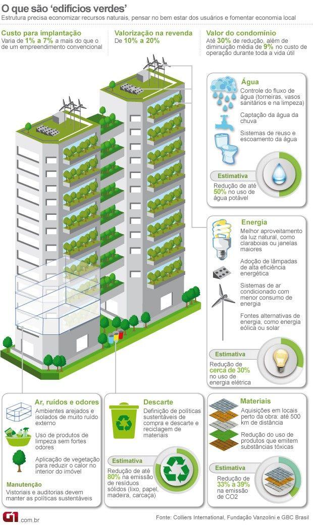 Edifício Verde. #arquitetura #sustentável #reciclavel