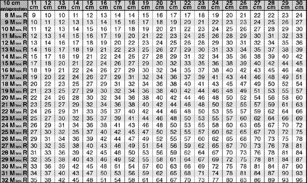 Umrechnungstabelle 11 cm - 30 cm http://www.junghanswolle.de/handarbeitsportal/lehrgaenge/so-berechne-ich-mein-modell