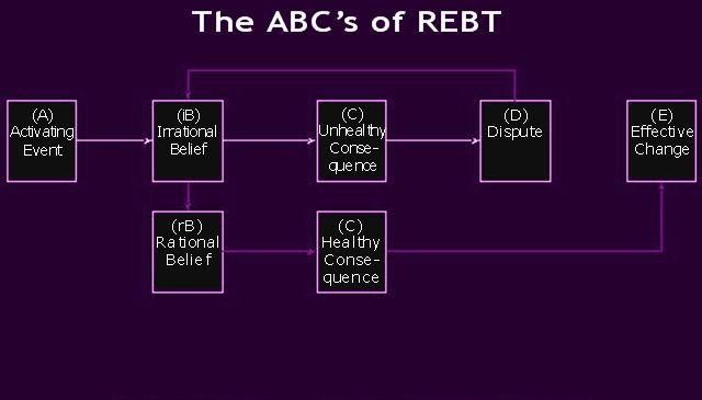 ABC Disputing Chart, REBT, REBT ABC chart, ABC worksheet, Ellis model of ABC, Rational Emotive Behavior Therapy ABC's
