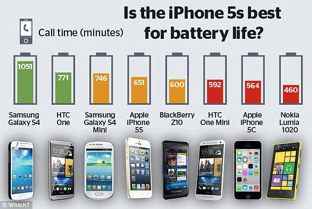 Compare smartphone battery life