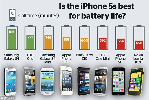 Compare smartphone battery life