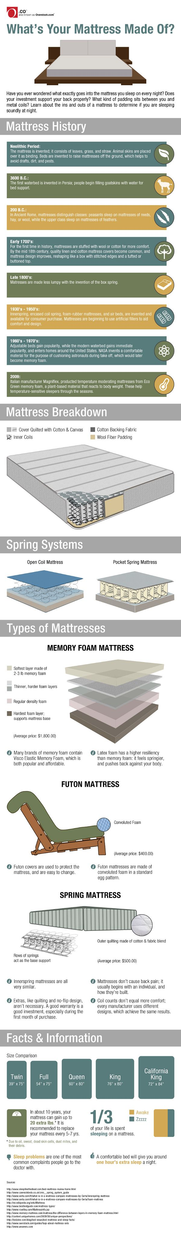 Have You Ever Wondered What Exactly Goes Into The Mattress Sleep On Every Night
