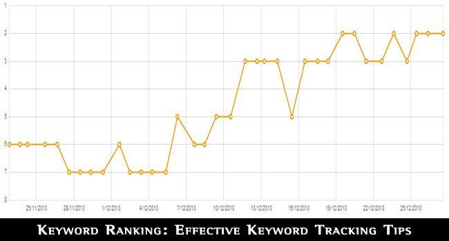 Effective Keyword Tracking Tips