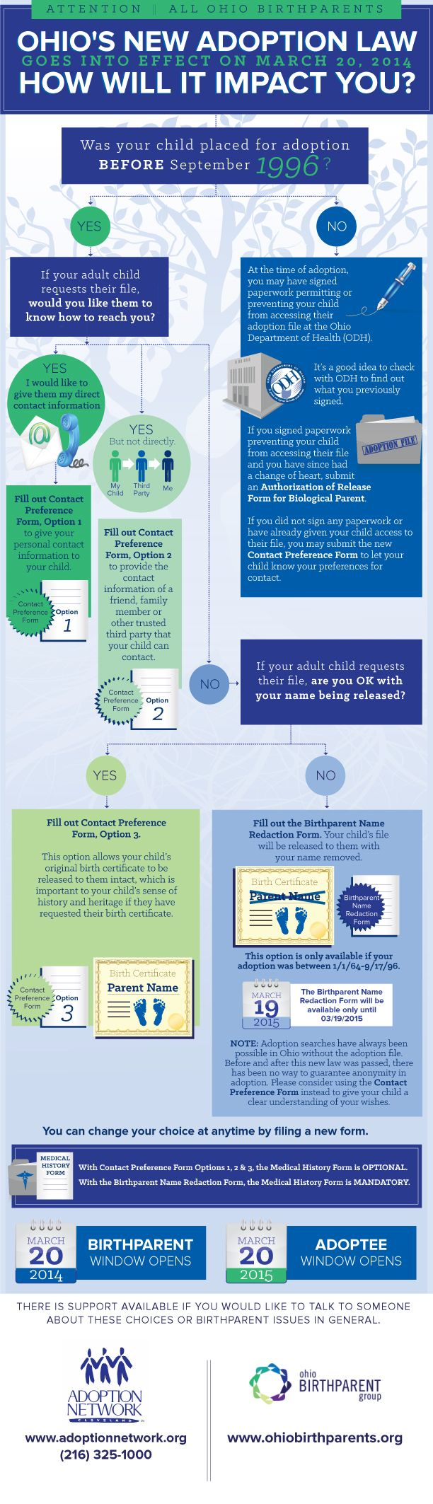 A decision tree for birthparent in Ohio about the new adoption records law