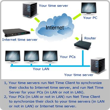 Net Time Server – Client #purchase #server #space http://coupons.nef2.com/net-time-server-client-purchase-server-space/  # Version: 3.1.6.2315 Brief Description: The Net Time Server Client application allows you to synchronize your PC's system clock or all PCs' system clock in your LAN using various time server types commonly available on TCP/IP networks, including LAN and Internet. Multiple time protocols are supported, including NTP/SNTP, Time, UnixTime, and DayTime protocols. As Client…