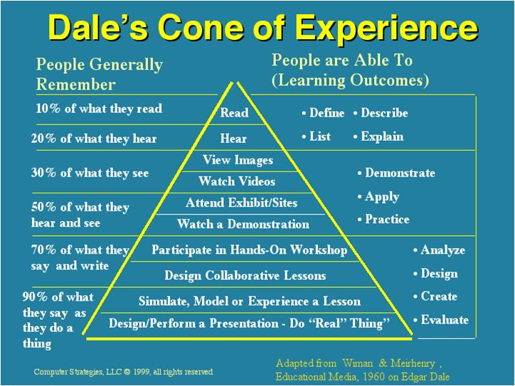 dale cone of experience - Google Search                                                                                                                                                                                 More
